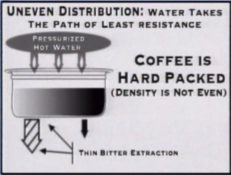 کوبیدن قهوه