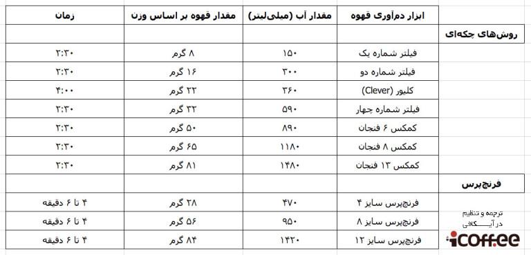 جدول نسبت آب و قهوه
