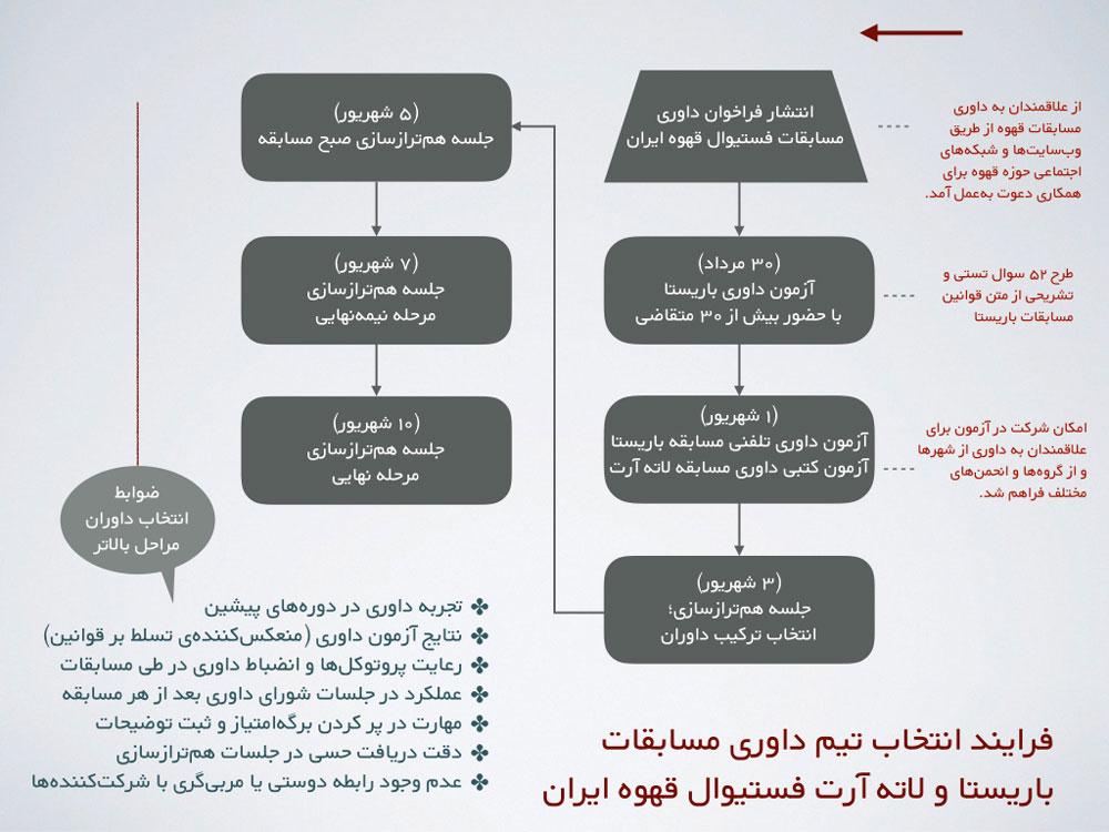فرایند انتخاب داوران مسابقات فستیوال قهوه ایران