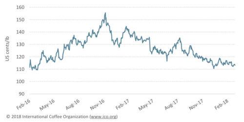 گزارش ICO از کاهش قیمت جهانی قهوه