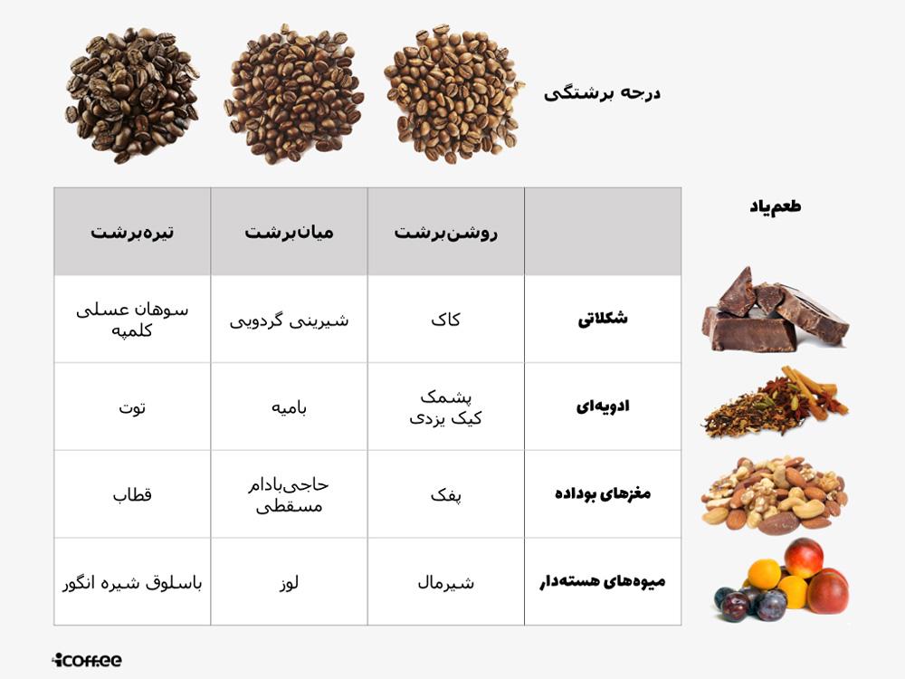 شیرینیهای ایرانی و قهوه