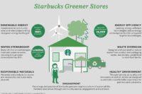 Starbucks_Greener_Stores-1