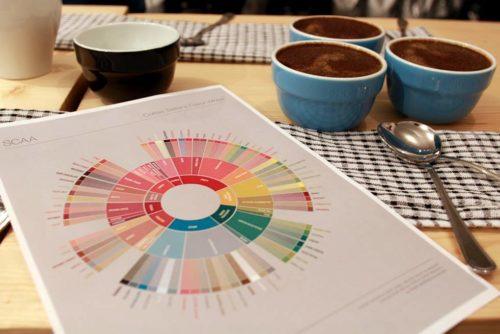 قهوهآزمایی کاپینگ قهوه