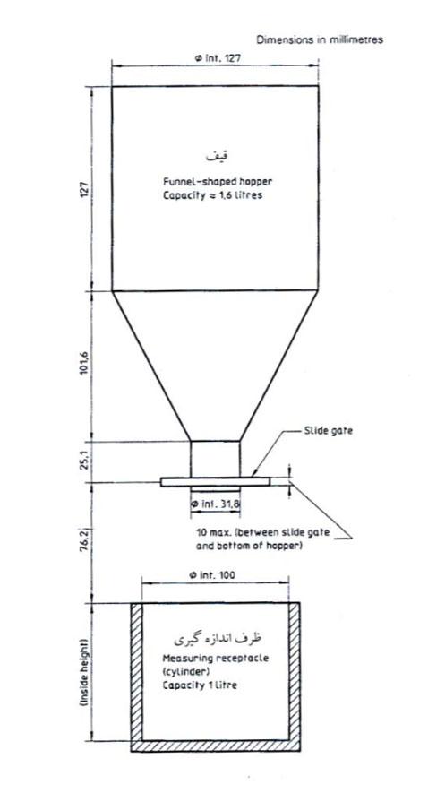 استاندارد اندازهگیری چگالی قهوه سبز