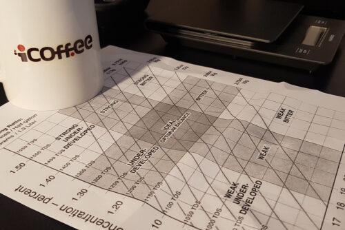 چارت دمآوری قهوه